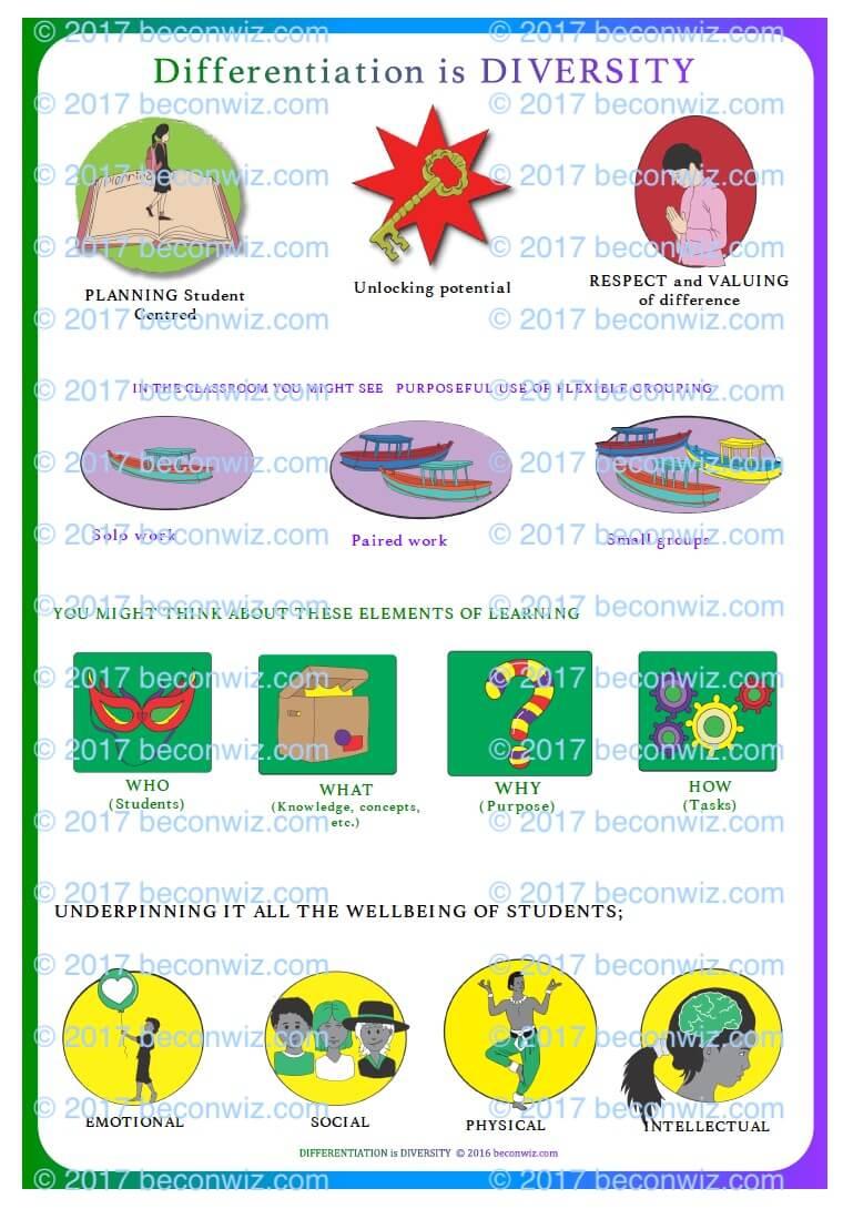 Differentiation graphic