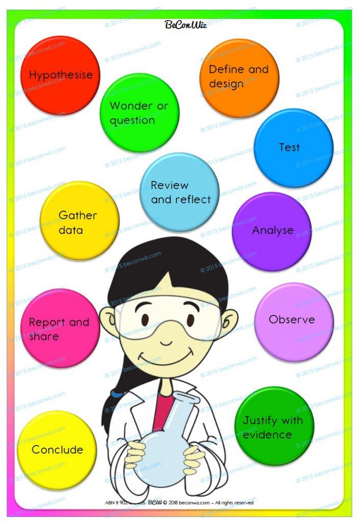 Printable scientific method posters