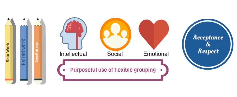 ABC of INQUIRY Grouping Essentials